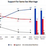 Same-Sex Marriage: Gay Relationships are on the Australian Agenda