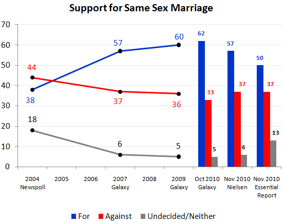 Polls for same-sex marriage in Australia