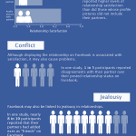 Facebook and Your Relationship: It's Complicated [Infographic]