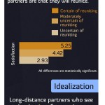 How to Make Long Distance Relationships Work [Infographic]