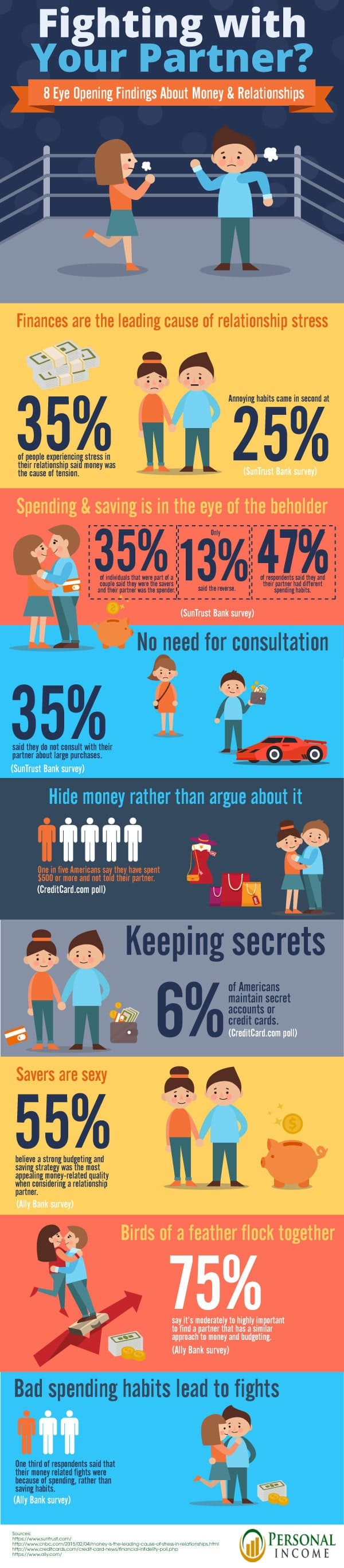 8 Reasons Why Couples Fight About Money [Infographic]