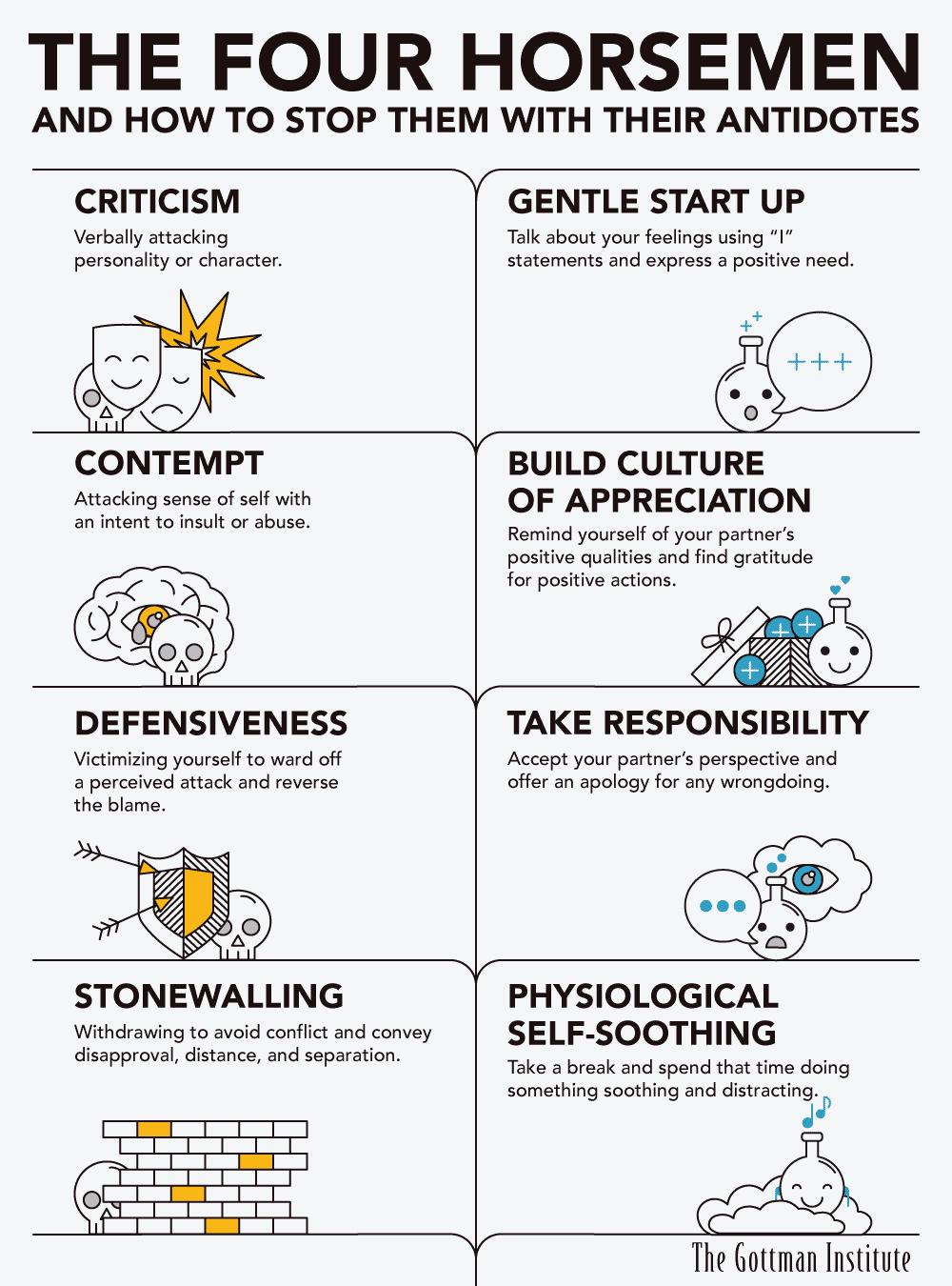 Gottman Four Horsmen